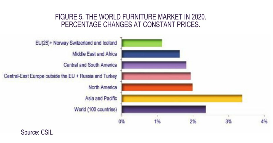 world-furniture-market-2020