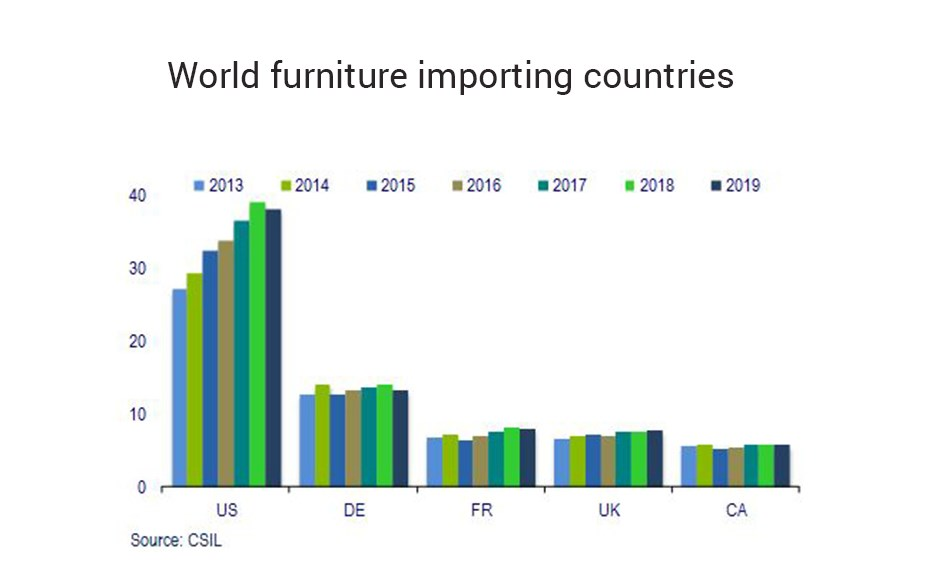 world-furniture-importing-countries