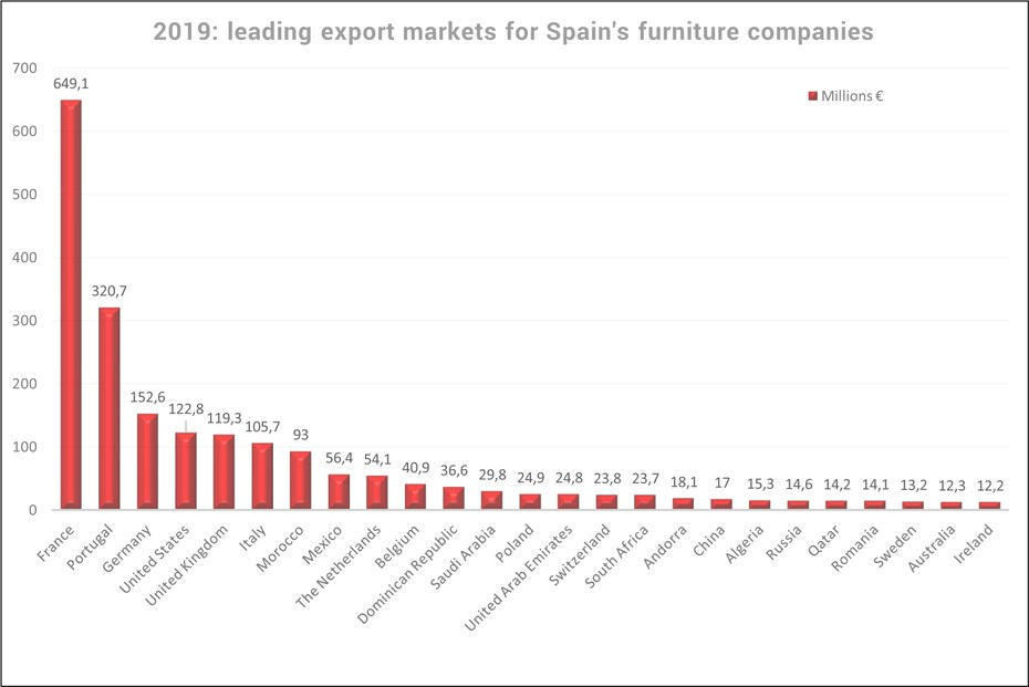 spain-leading-export-markets-furniture-2019