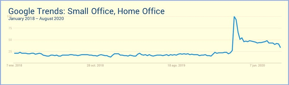 google-trends-home-office-2020
