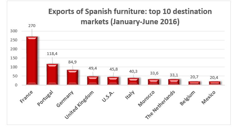 furniture from spain main markets january-june 2016